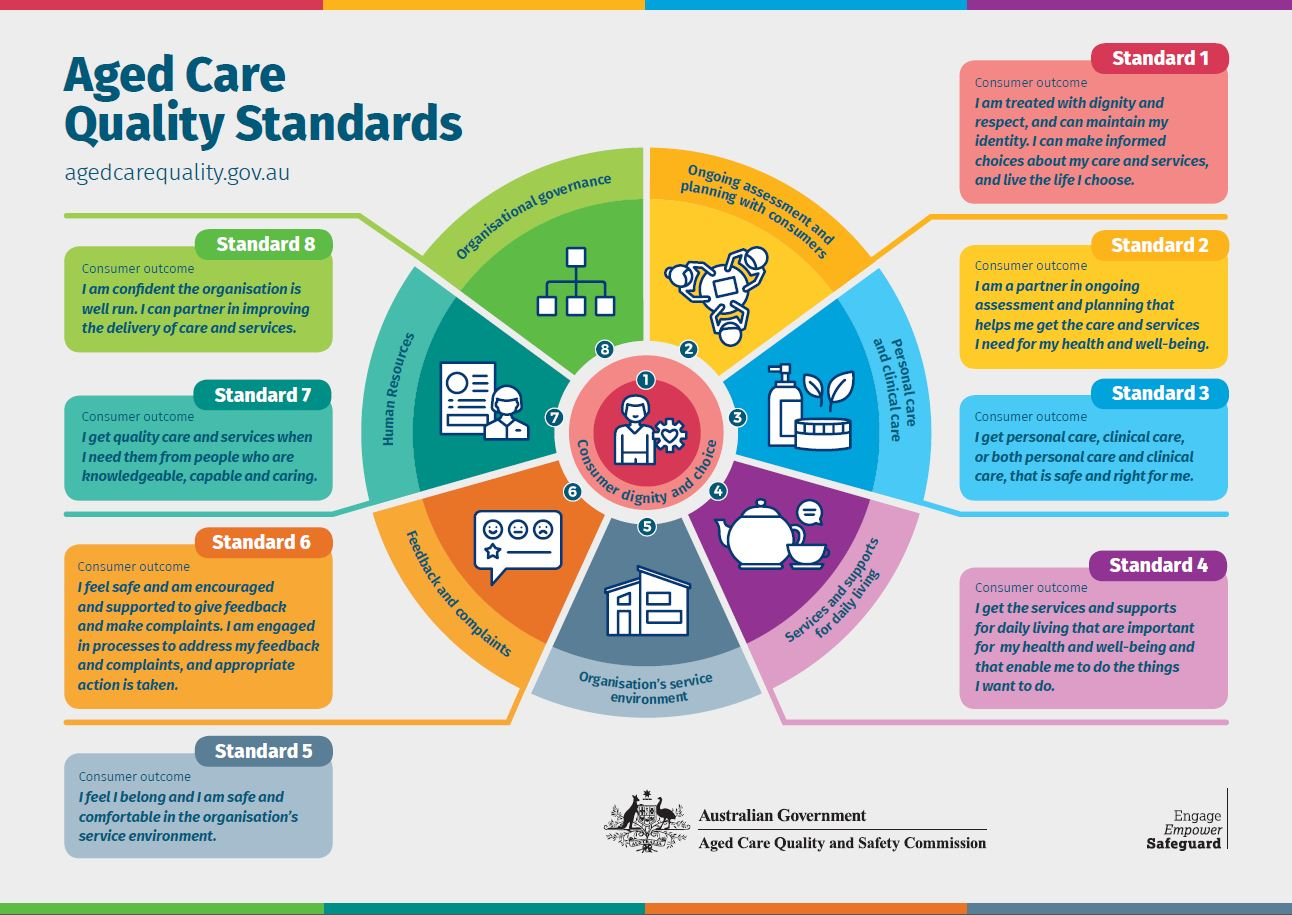 Aged Care Quality Standards A2 Infographic Poster with Consumer Outcomes