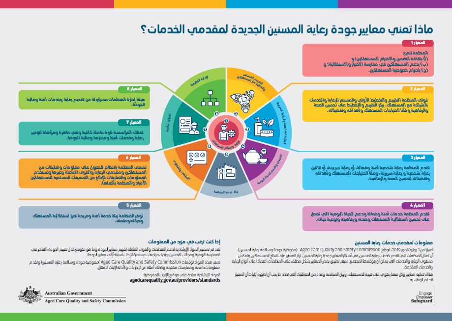 Icon of Quality Standards Consumer Outcomes Poster (available in 25 languages)